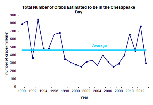 Graph of estimated number of blue crabs in Chesapeake Bay since 1990